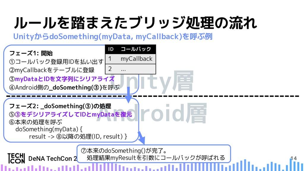 Android層 Unity層 14 ルールを踏まえたブリッジ処理の流れ UnityからdoS...