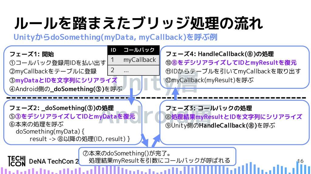 Android層 Unity層 フェーズ4: HandleCallback(⑧)の処理 ⑩⑧を...