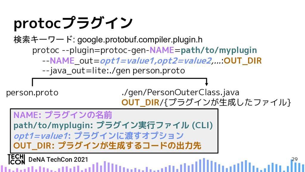 29 protocプラグイン person.proto ./gen/PersonOuterCl...
