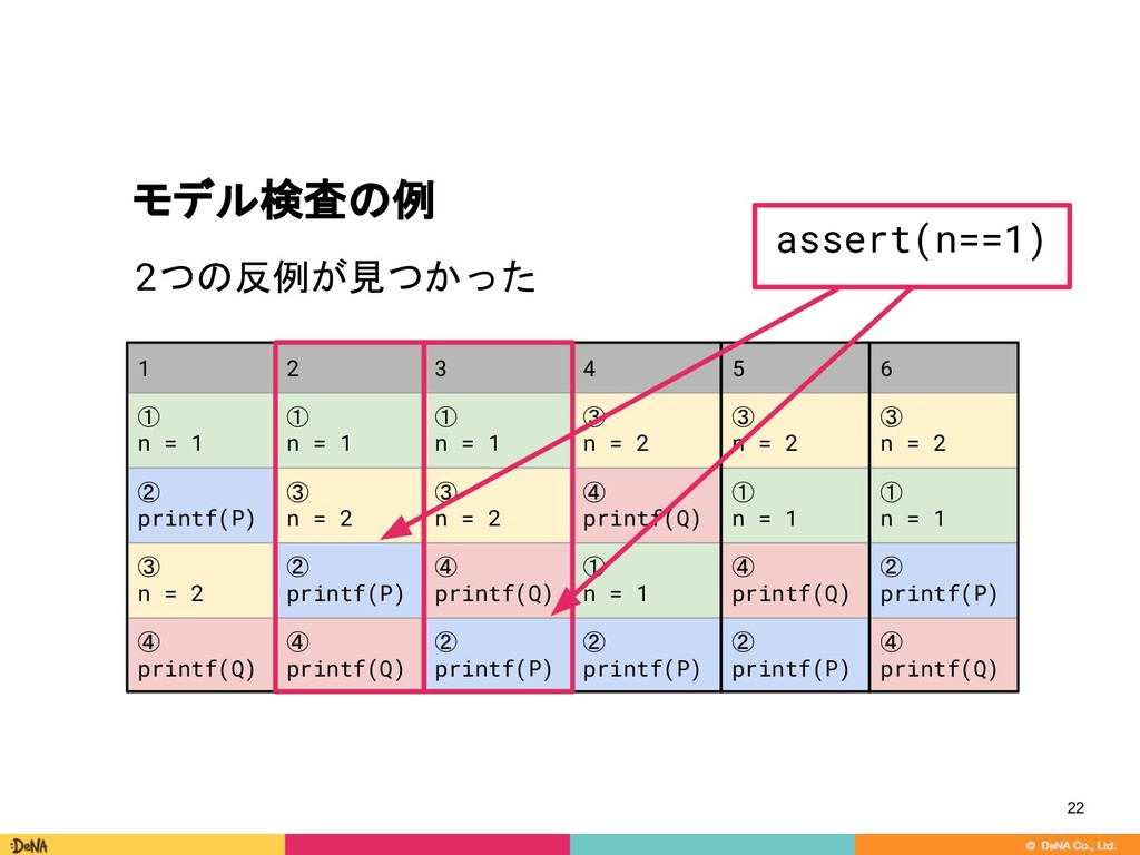 モデル検査の例 2つの反例が見つかった 22 1 2 3 4 5 6 ① n = 1 ① n ...