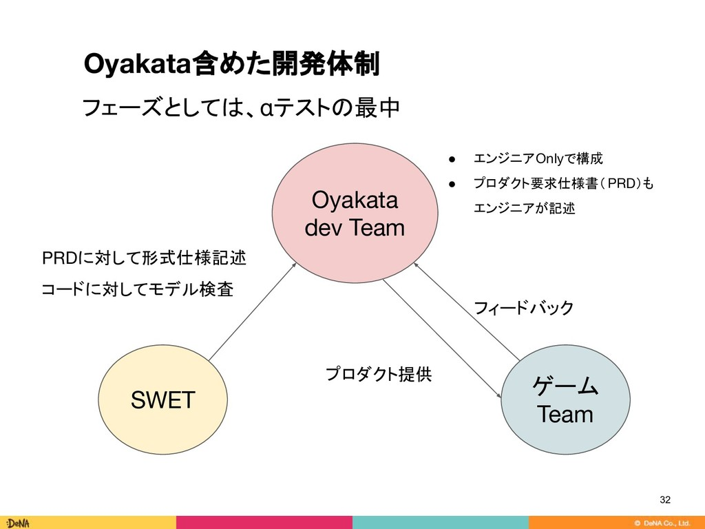 32 フェーズとしては、αテストの最中 SWET Oyakata dev Team ● エンジ...