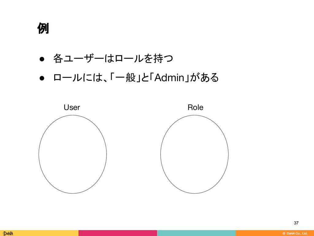 例 ● 各ユーザーはロールを持つ ● ロールには、「一般」と「Admin」がある 37 Use...