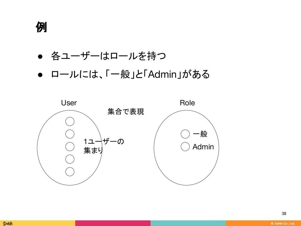 例 38 ● 各ユーザーはロールを持つ ● ロールには、「一般」と「Admin」がある 集合で...