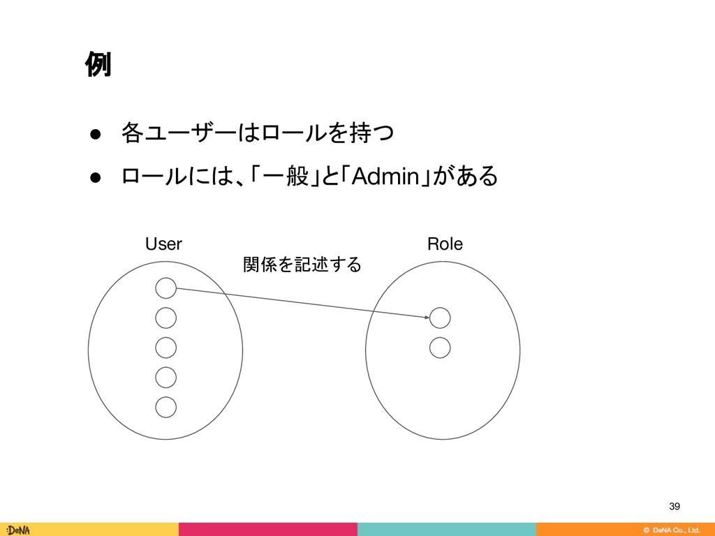 例 39 関係を記述する ● 各ユーザーはロールを持つ ● ロールには、「一般」と「Admin...