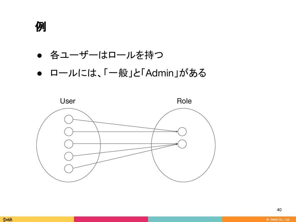 例 40 ● 各ユーザーはロールを持つ ● ロールには、「一般」と「Admin」がある Use...