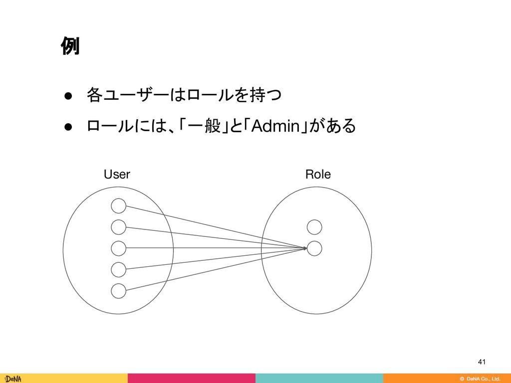 例 41 ● 各ユーザーはロールを持つ ● ロールには、「一般」と「Admin」がある Use...