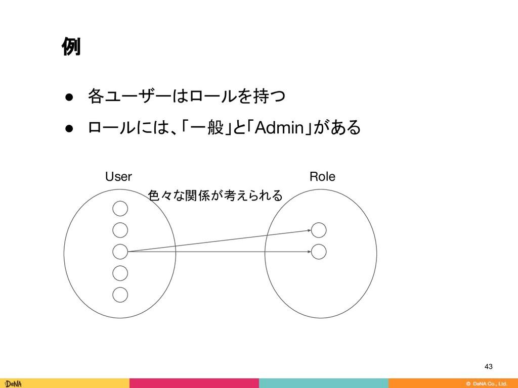 例 43 色々な関係が考えられる ● 各ユーザーはロールを持つ ● ロールには、「一般」と「A...