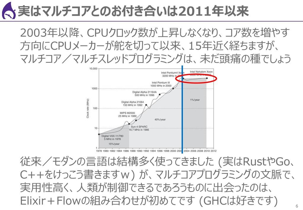 6 実はマルチコアとのお付き合いは2011年以来 2003年以降、CPUクロック数が上昇しなく...