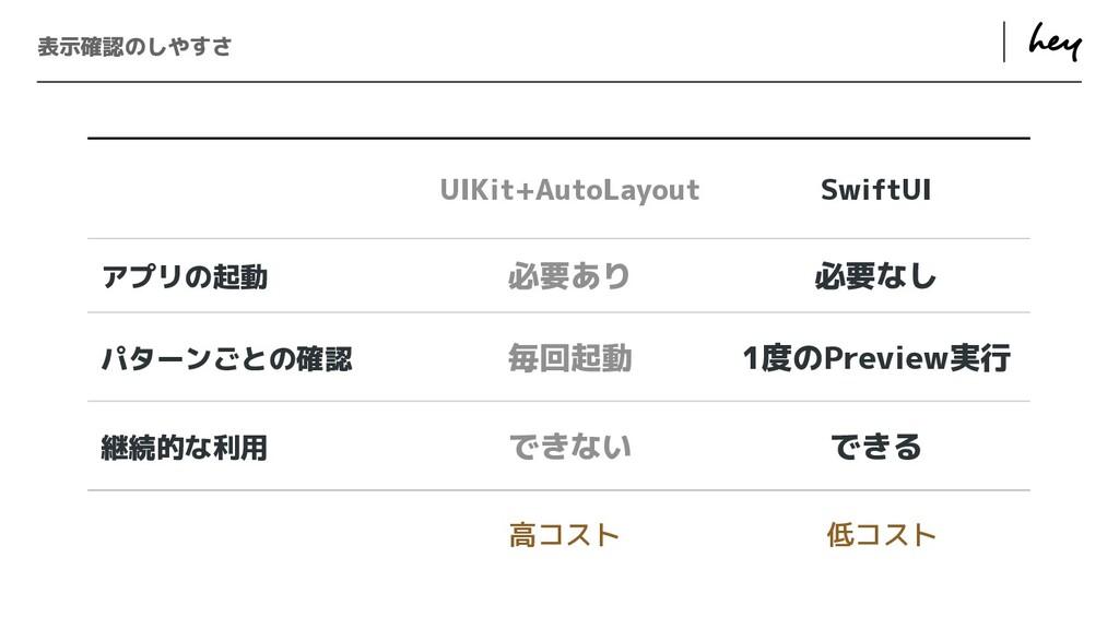 ɹ ɹ 表示確認のしやすさ UIKit+AutoLayout SwiftUI アプリの起動 必...