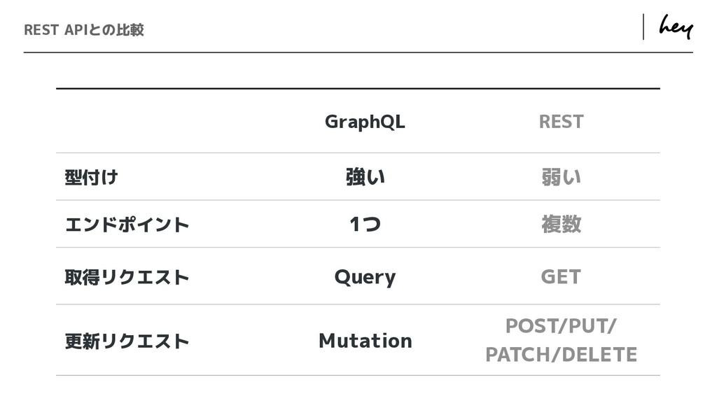 ɹ ɹ REST APIとの比較 GraphQL REST 型付け 強い 弱い エンドポイント...