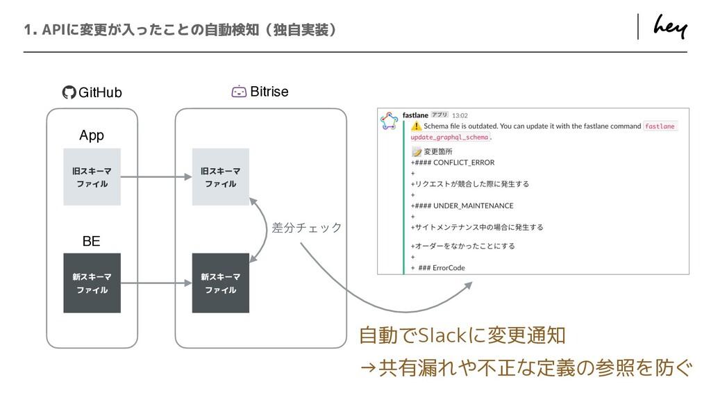 ɹ ɹ 1. APIに変更が入ったことの自動検知(独自実装) 旧スキーマ   ファイル 新スキ...