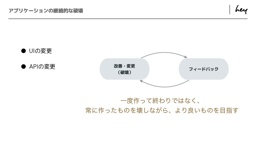 ɹ ɹ アプリケーションの継続的な破壊 改善・変更   (破壊) フィードバック Ұ࡞ͬͯऴ...