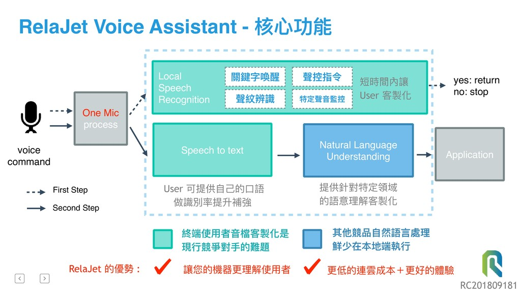 RelaJet Voice Assistant - 核⼼心功能 voice command O...