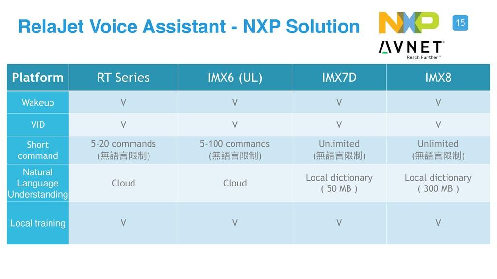 15 RelaJet Voice Assistant - NXP Solution 可更更改的...