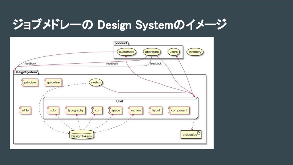 ジョブメドレーの Design Systemのイメージ