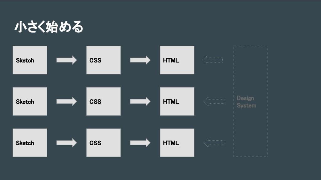 小さく始める CSS HTML Sketch CSS HTML Sketch CSS HTML...