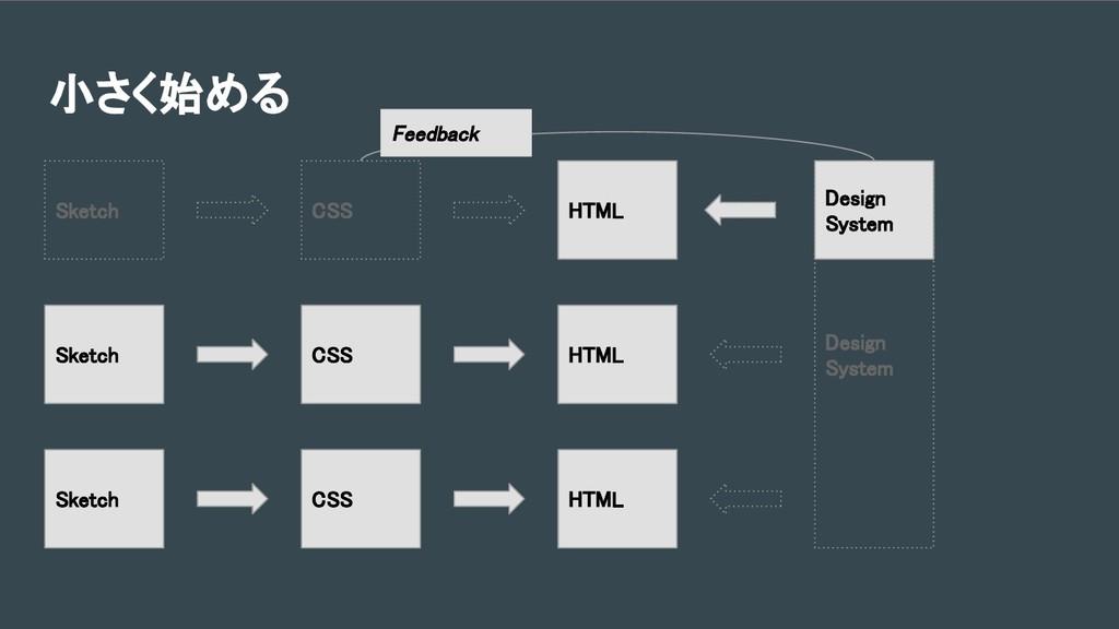 小さく始める HTML CSS HTML Sketch CSS HTML Sketch Des...