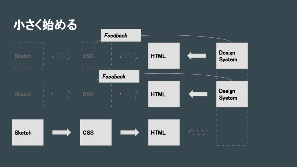 小さく始める HTML HTML CSS HTML Sketch Design System ...