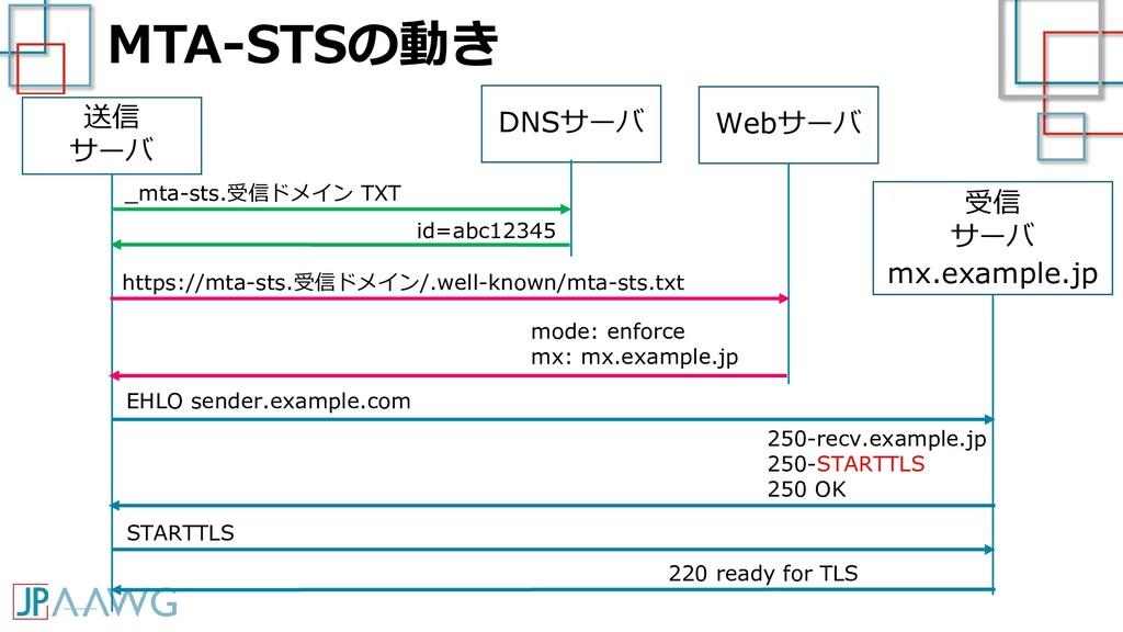 MTA-STSの動き 送信 サーバ 受信 サーバ mx.example.jp EHLO sen...