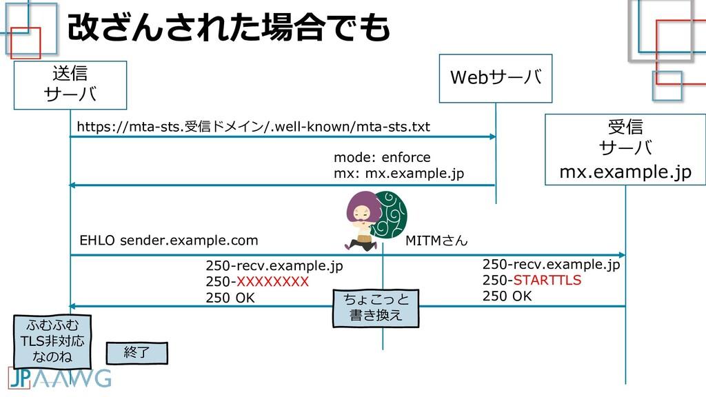 改ざんされた場合でも 送信 サーバ 受信 サーバ mx.example.jp EHLO sen...