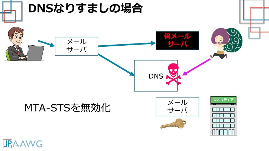 DNSなりすましの場合 クオリティア メール サーバ メール サーバ MTA-STSを無効化 ...