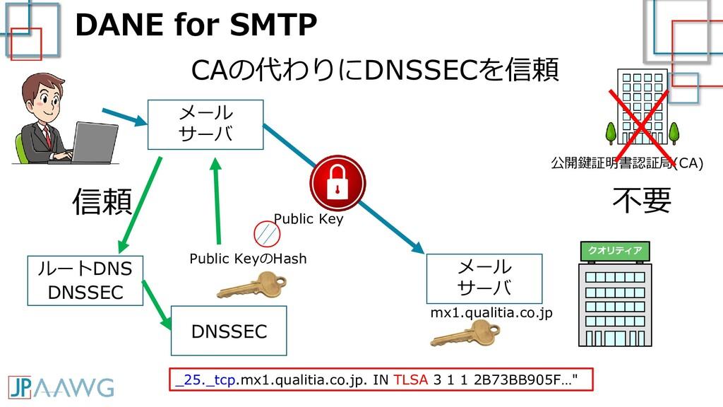 DANE for SMTP クオリティア メール サーバ メール サーバ CAの代わりにDNS...