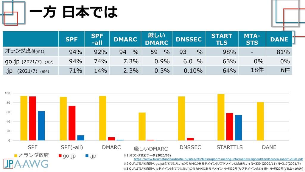 一方 日本では SPF SPF -all DMARC 厳しい DMARC DNSSEC STA...