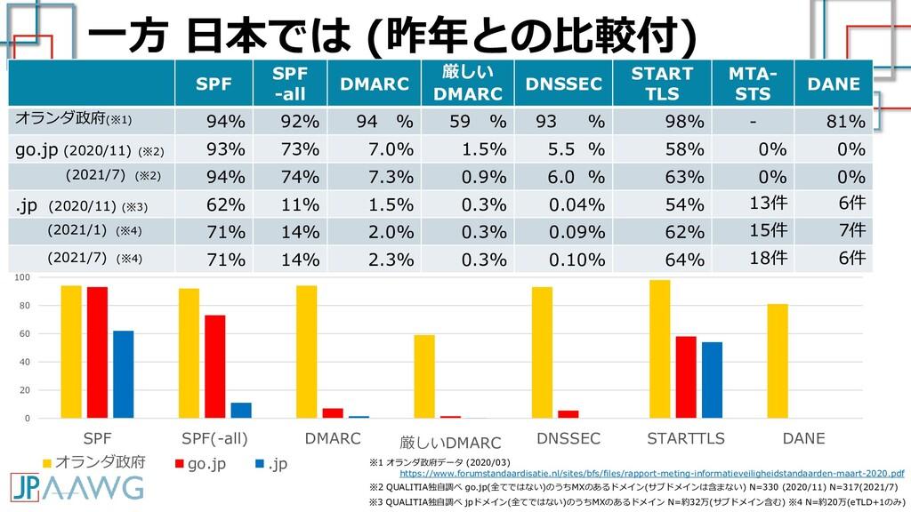 一方 日本では (昨年との比較付) SPF SPF -all DMARC 厳しい DMARC ...