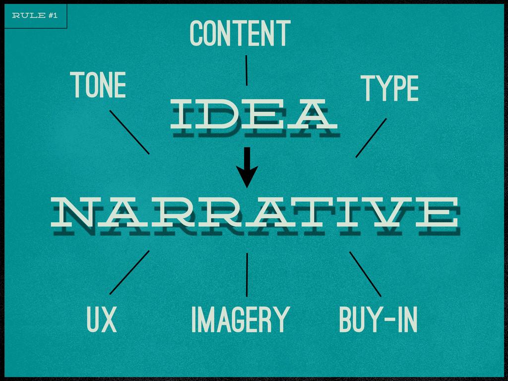 narra tive idea tone Content type UX imagery bu...