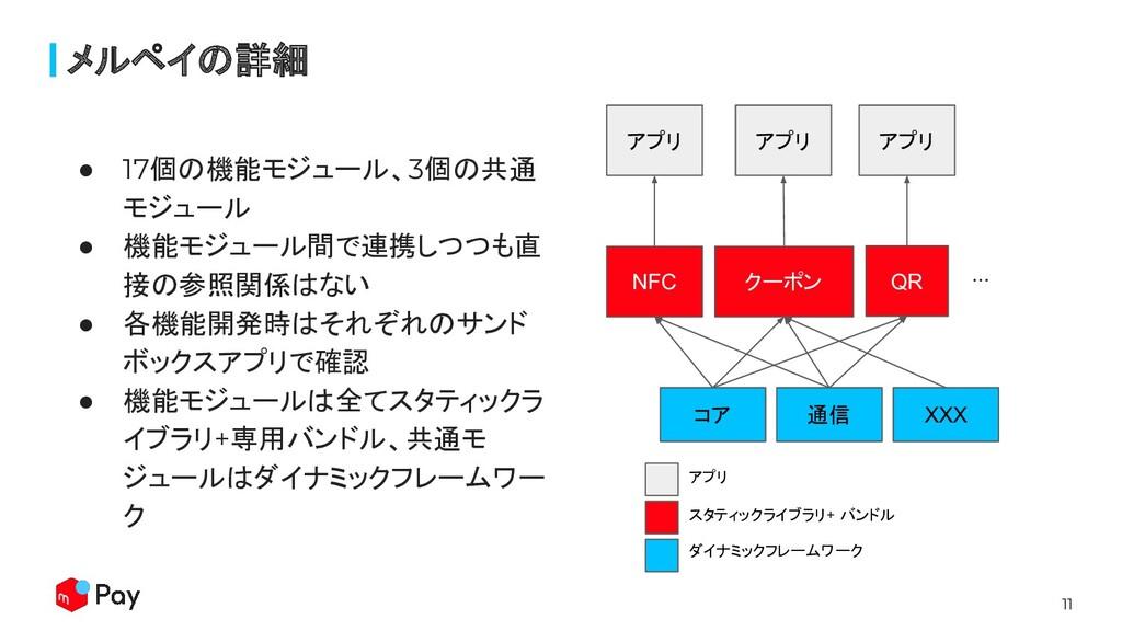 11 ● 17個の機能モジュール、3個の共通 モジュール ● 機能モジュール間で連携しつつも直...