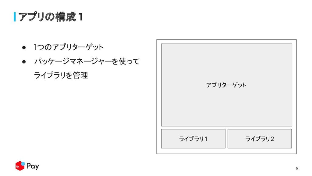 5 アプリターゲット ライブラリ1 ライブラリ2 アプリの構成 1 ● 1つのアプリターゲット...