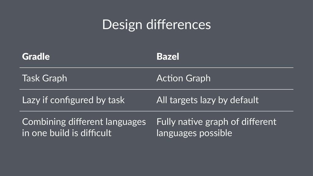 Design differences Gradle Bazel Task Graph Ac,on...
