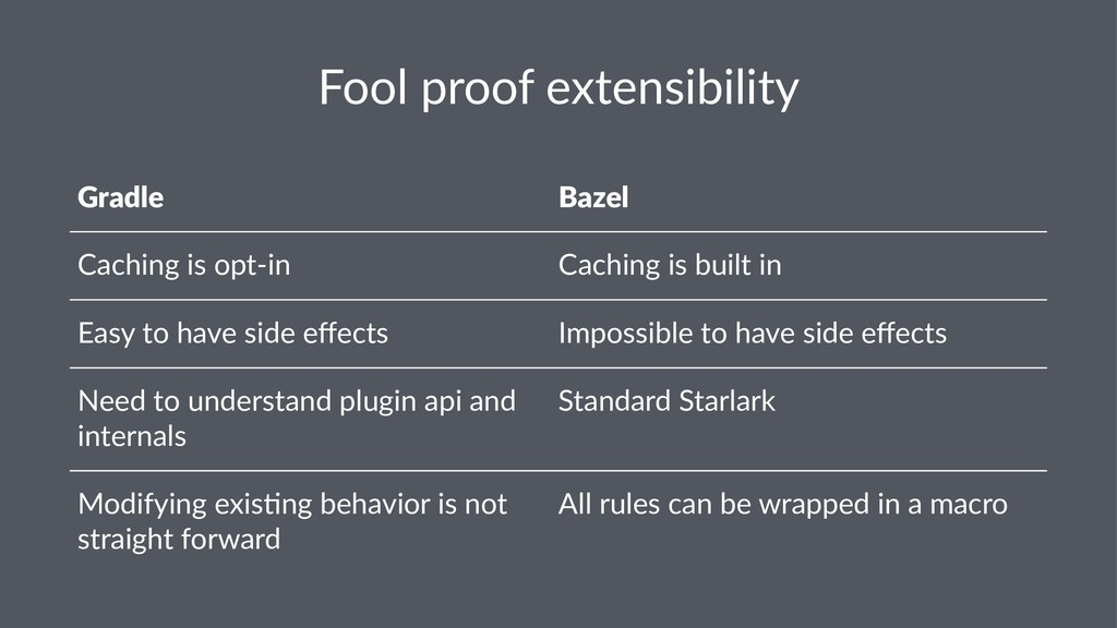 Fool proof extensibility Gradle Bazel Caching i...
