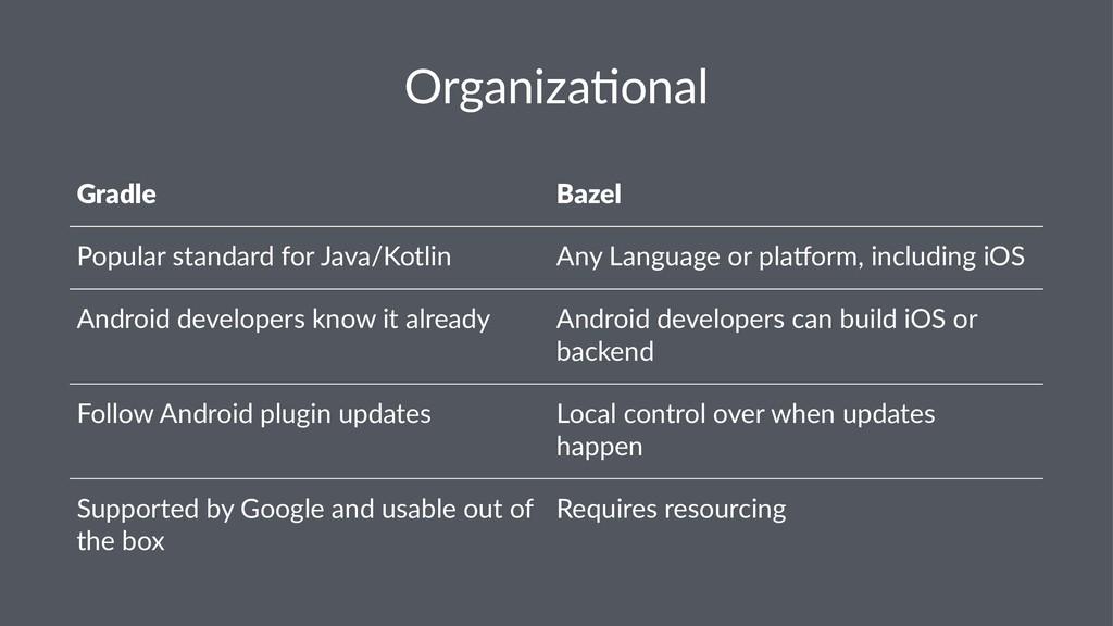 Organiza(onal Gradle Bazel Popular standard for...