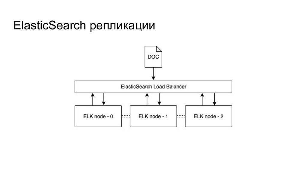 ElasticSearch репликации