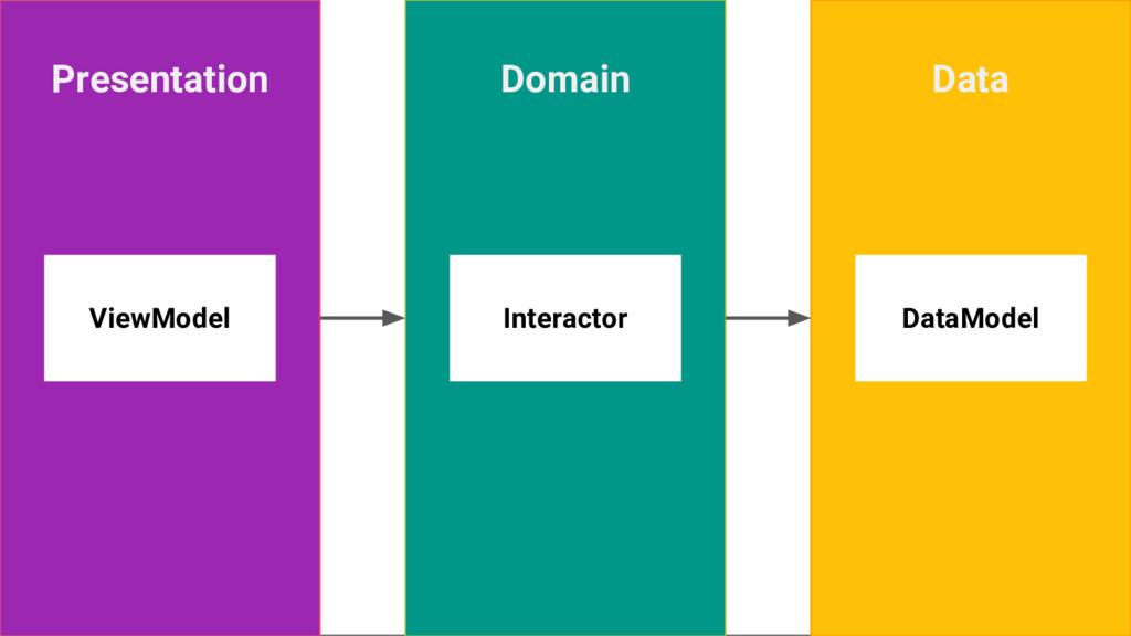 Presentation Data Domain DataModel Interactor V...