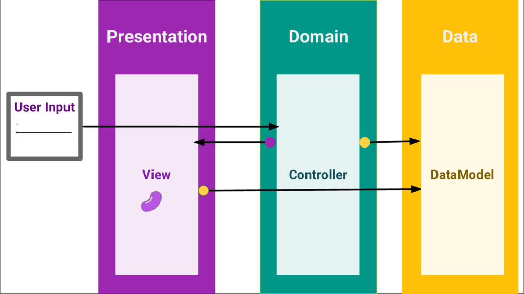 Presentation Domain View Controller User Input ...