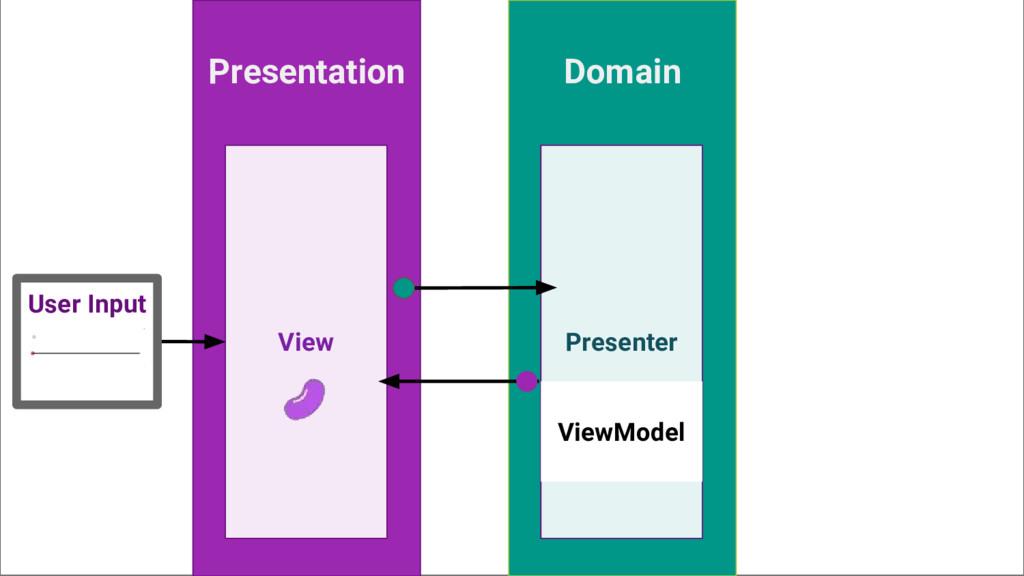 Presentation Domain View Presenter User Input V...