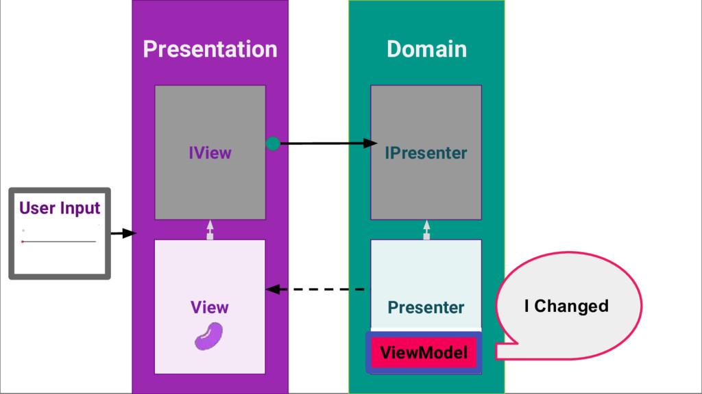 Presentation Domain View Presenter User Input I...