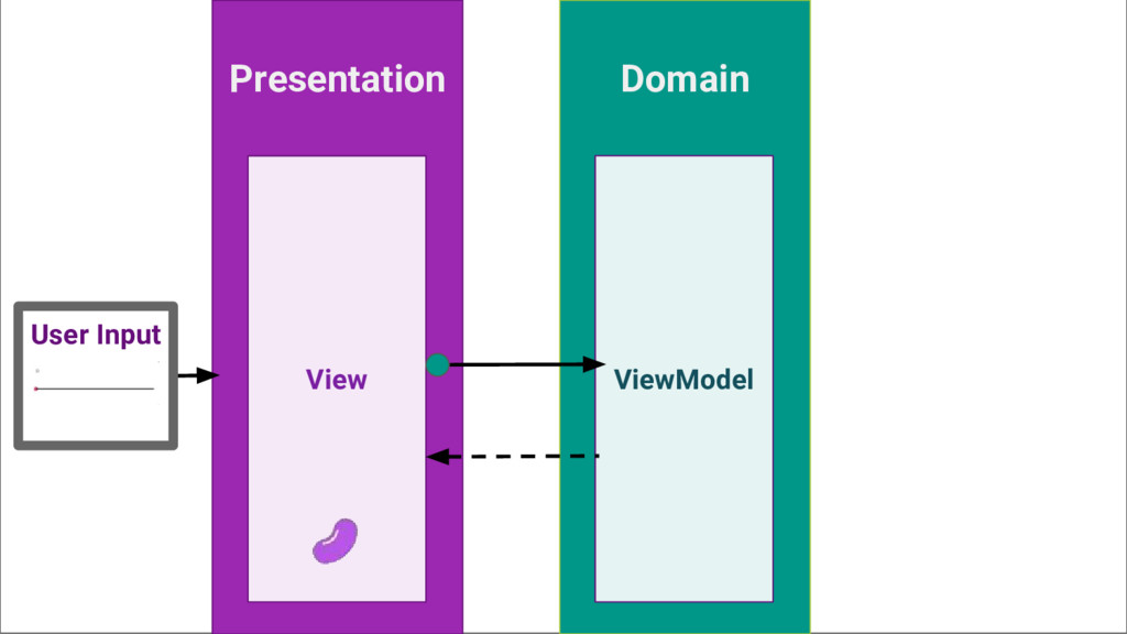 Presentation Domain View ViewModel User Input