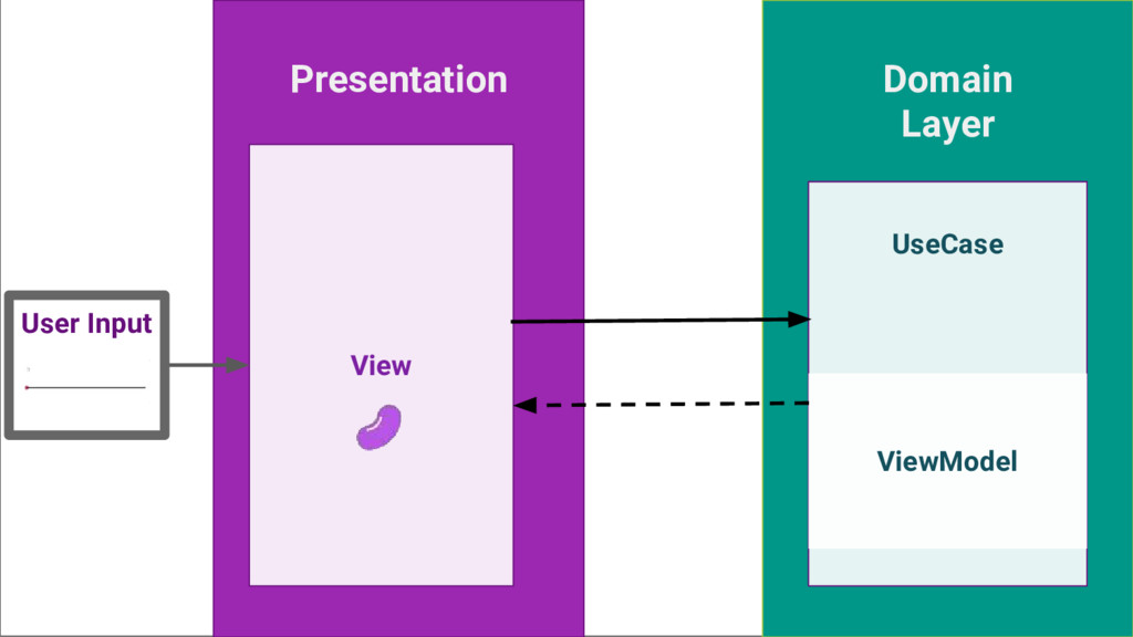 Presentation Domain Layer UseCase View ViewMode...