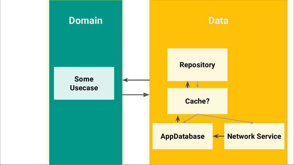 Data Network Service AppDatabase Cache? Domain ...