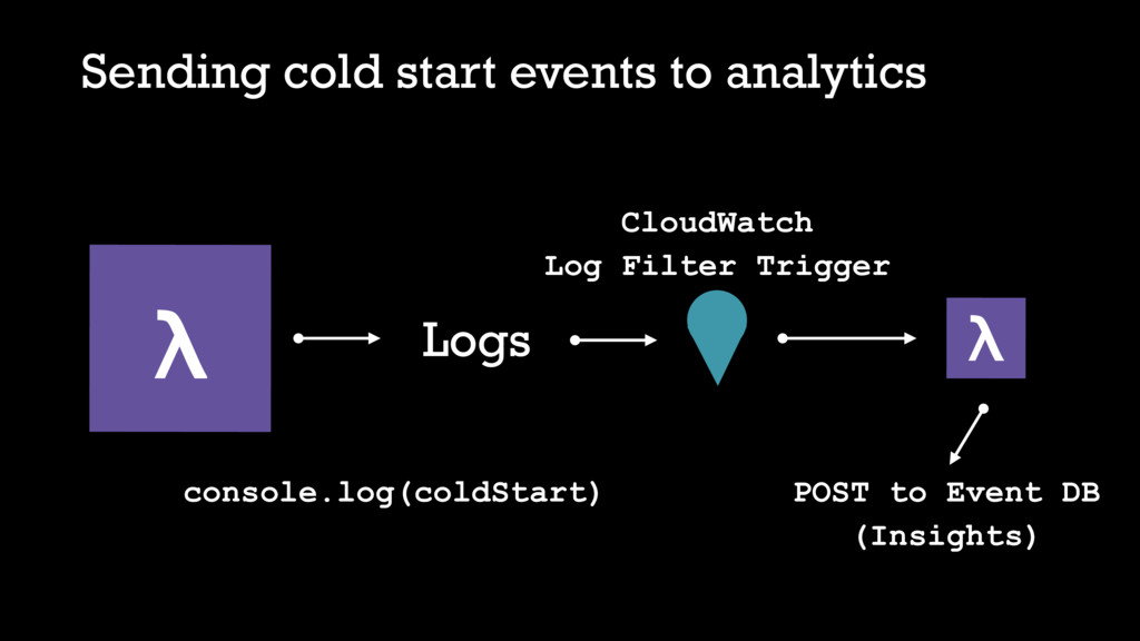 Sending cold start events to analytics λ consol...