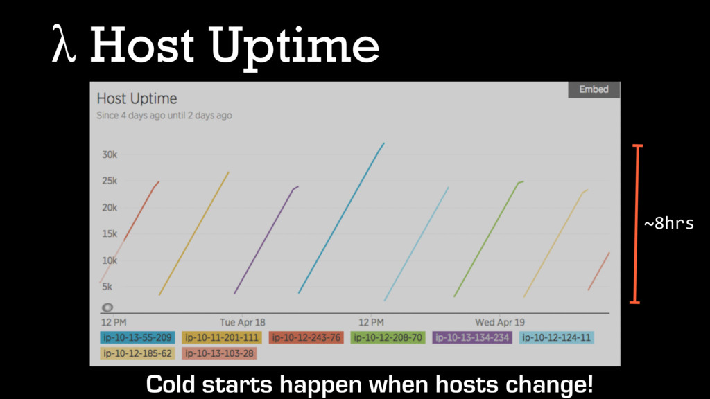 λ Host Uptime Cold starts happen when hosts cha...