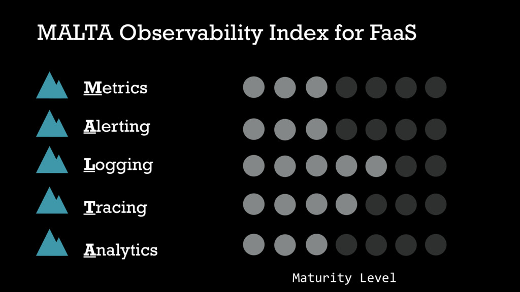 MALTA Observability Index for FaaS Metrics Aler...