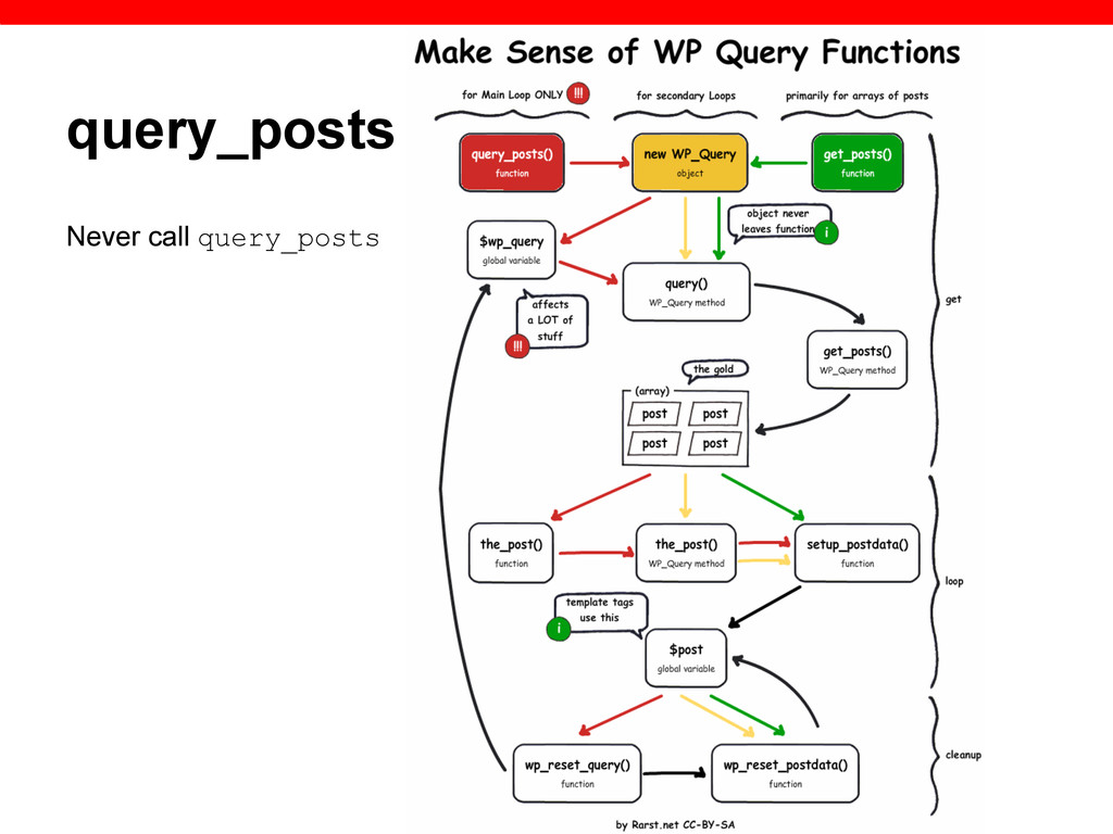 query_posts Never call query_posts