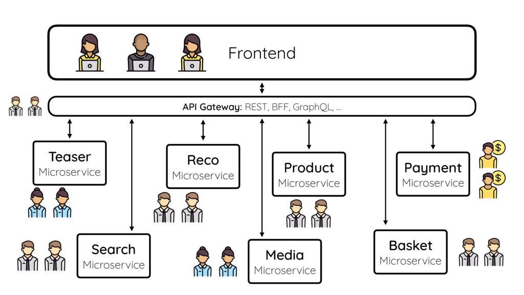 Reco Microservice Teaser Microservice Media Mic...