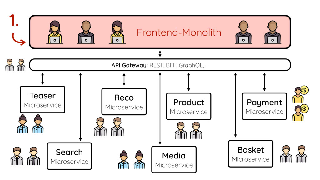 Frontend-Monolith Reco Microservice Teaser Micr...