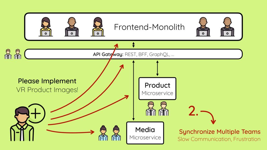 Media Microservice Product Microservice API Gat...