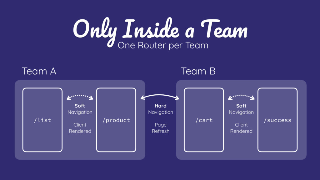 Only Inside a Team Team A One Router per Team H...